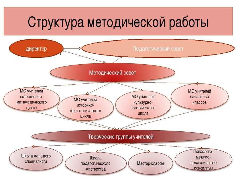 Структура методической работы директор Педагогический совет