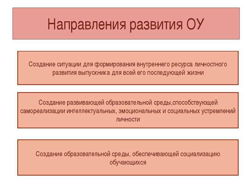 Направления развития ОУ Создание ситуации для формирования внутреннего ресурс...