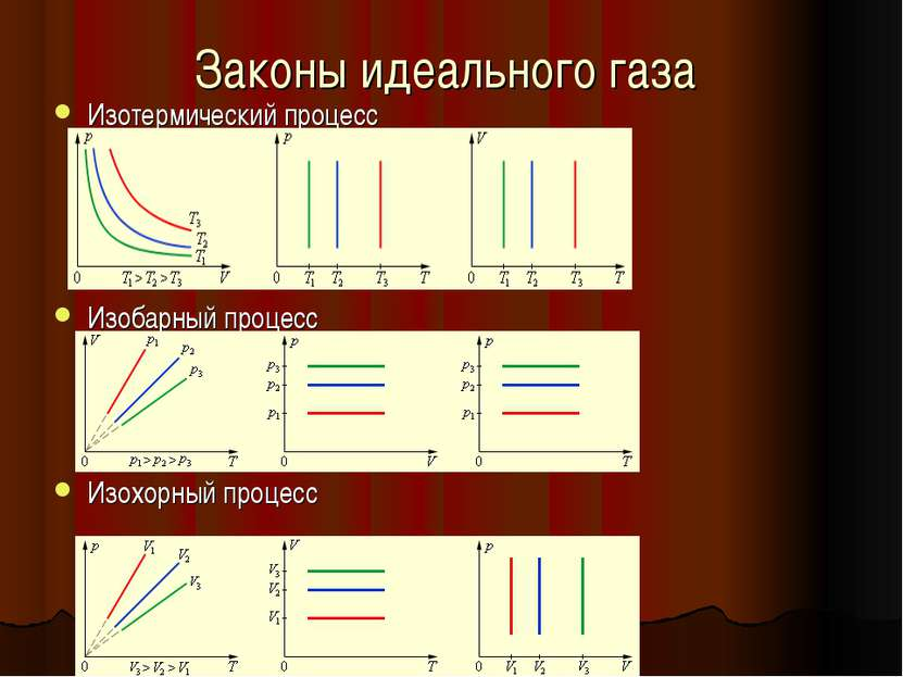 Законы идеального газа Изотермический процесс Изобарный процесс Изохорный про...