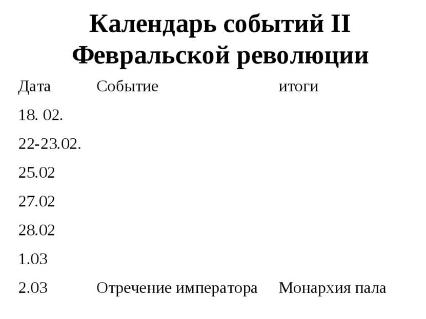 Календарь событий II Февральской революции Дата Событие итоги 18. 02. 22-23.0...