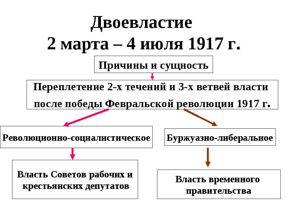 Двоевластие 2 марта – 4 июля 1917 г. Причины и сущность Переплетение 2-х тече...