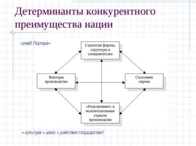 Детерминанты конкурентного преимущества нации «ромб Портера» + культура + шан...