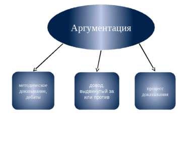 Аргументация методическое доказывание, дебаты довод, выдвинутый за или против...