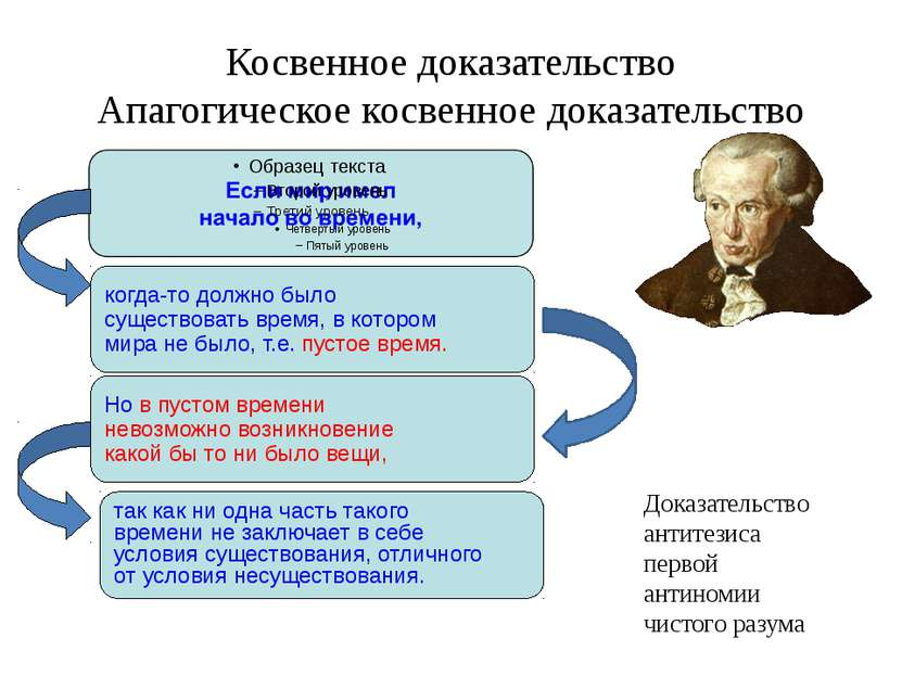 Косвенное доказательство Апагогическое косвенное доказательство когда-то долж...