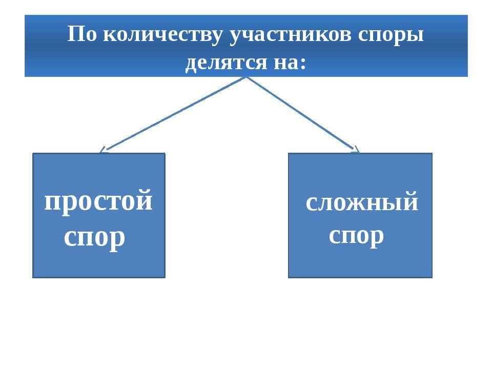 По количеству участников споры делятся на: простой спор сложный спор