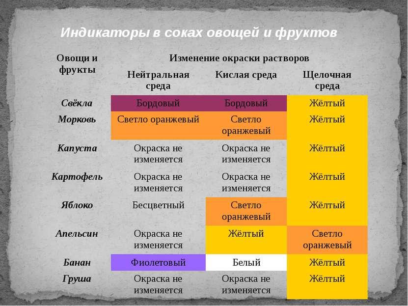 Индикаторы в соках овощей и фруктов Овощи и фрукты Изменение окраски растворо...