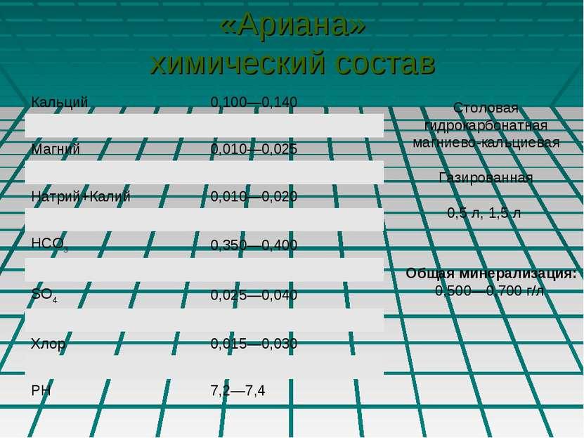 «Ариана» химический состав Столовая гидрокарбонатная магниево-кальциевая Гази...