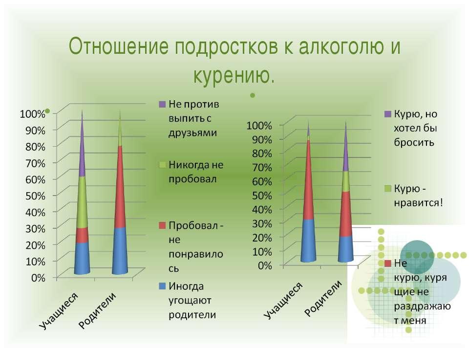 Отношение подростков к алкоголю и курению.