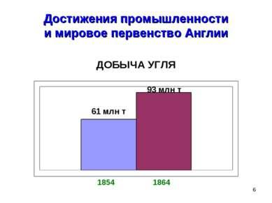 * Достижения промышленности и мировое первенство Англии ДОБЫЧА УГЛЯ 1854 1864