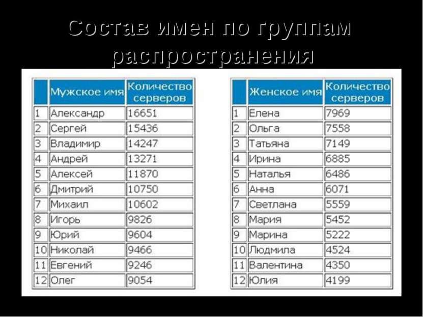Состав имен по группам распространения