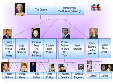 The Queen Prince Philip The Duke of Edinburgh Prince Charles Prince of Wales ...