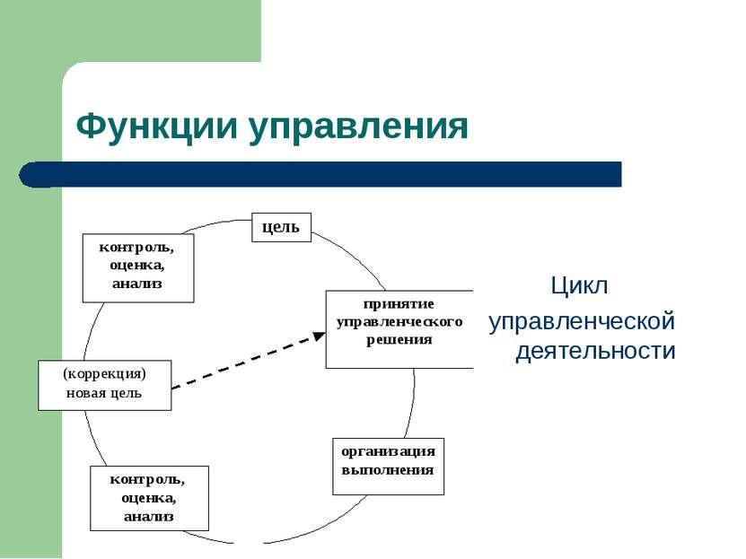 Функции управления Цикл управленческой деятельности