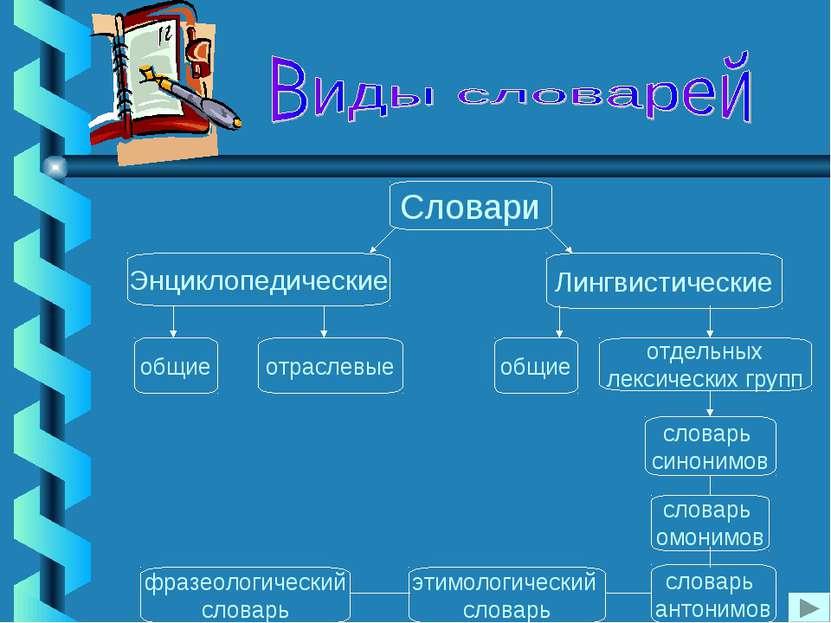 Лингвистические Энциклопедические Словари общие отраслевые общие отдельных ле...
