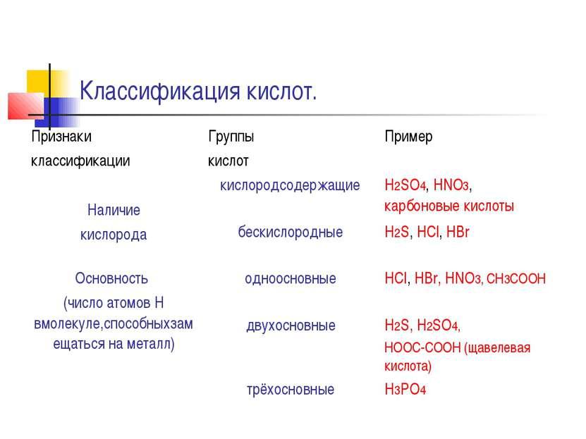 Классификация кислот.