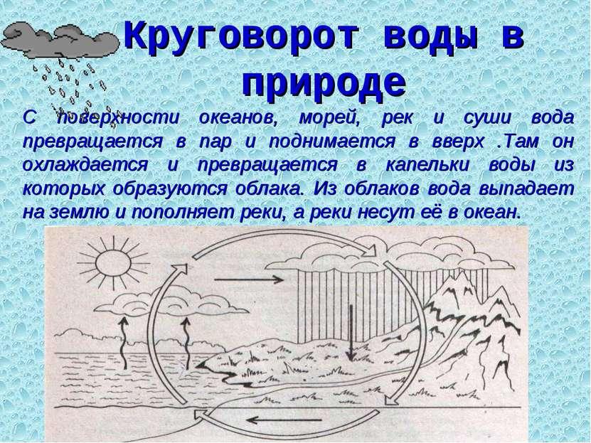 Круговорот воды в природе С поверхности океанов, морей, рек и суши вода превр...