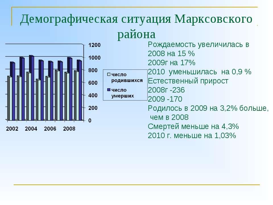 Демографическая ситуация Марксовского района Рождаемость увеличилась в 2008 н...