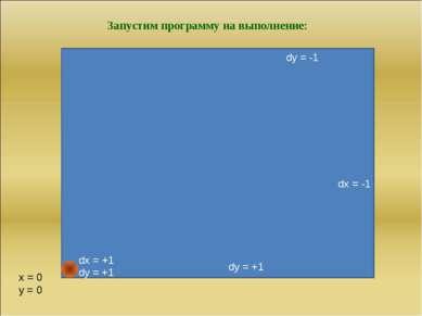 dx = -1 dx = -1 dy = -1 x = 0 y = 0 Запустим программу на выполнение: dx = -1...