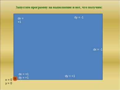 dy = -1 dy = +1 dx = +1 x = 0 y = 0 Запустим программу на выполнение и вот, ч...