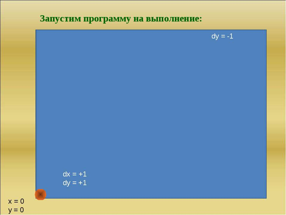 dy = -1 dx = +1 dy = +1 x = 0 y = 0 Запустим программу на выполнение: