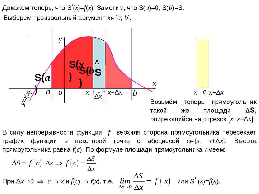 x+Δx x y 0 x y=f(x) Докажем теперь, что S'(x)=f(x). Заметим, что S(a)=0, S(b)...