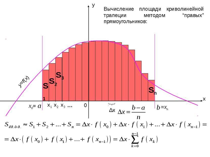x1 x y a b 0 x2 x0= x3 =xn y=f(x) … Δx Вычисление площади криволинейной трапе...