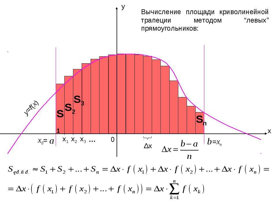 """x y a b 0 Δx Вычисление площади криволинейной трапеции методом """"левых"""" прямоу..."""