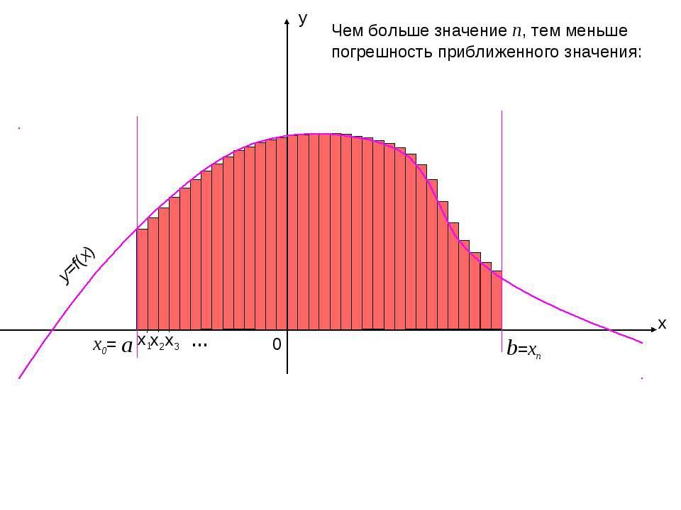 x y b 0 x2 x1 x3 =xn … Чем больше значение n, тем меньше погрешность приближе...