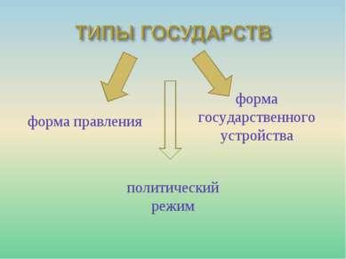 форма правления форма государственного устройства политический режим