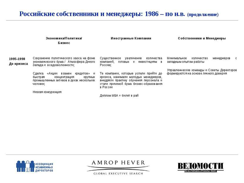 Российские собственники и менеджеры: 1986 – по н.в. (продолжение) Экономика/П...