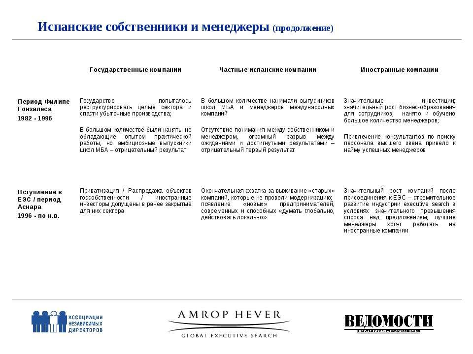 Испанские собственники и менеджеры (продолжение) Государственные компании Час...