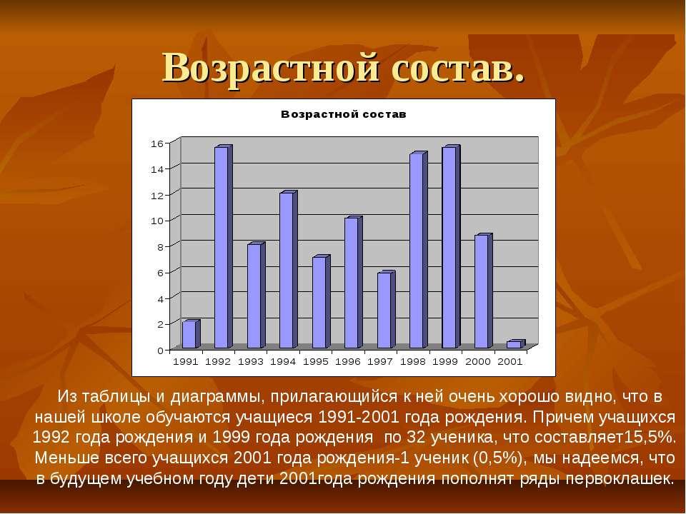 Возрастной состав. Из таблицы и диаграммы, прилагающийся к ней очень хорошо в...