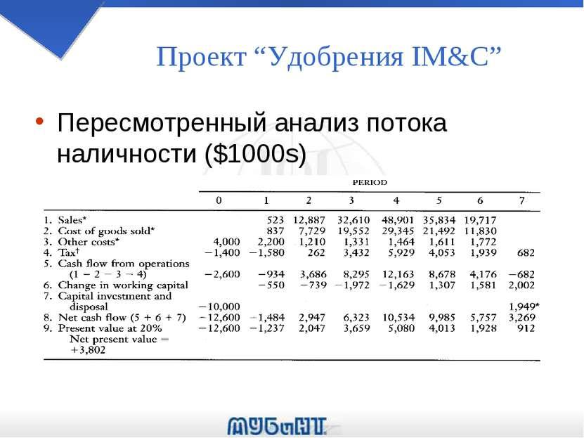 """Проект """"Удобрения IM&C"""" Пересмотренный анализ потока наличности ($1000s)"""