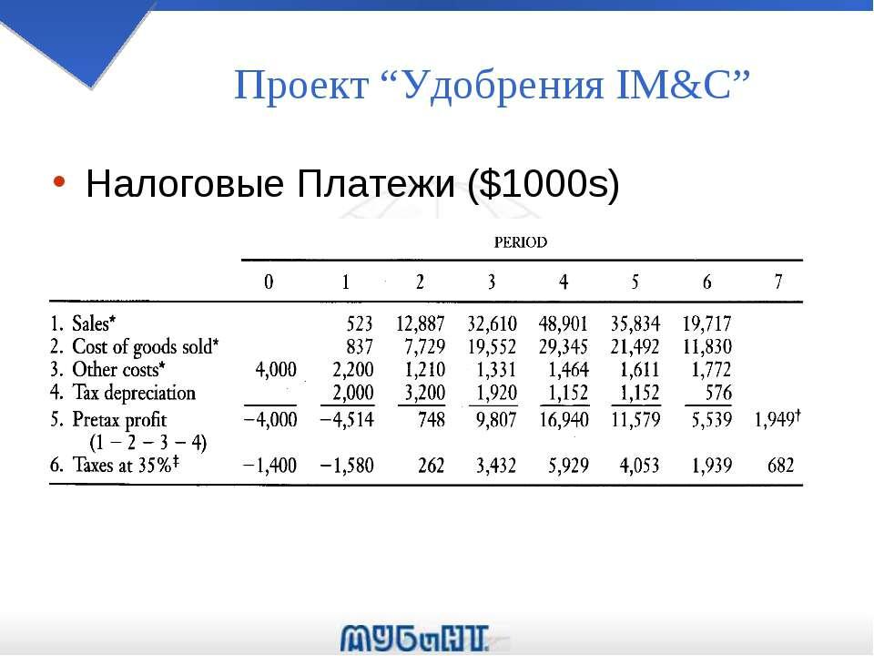 """Проект """"Удобрения IM&C"""" Налоговые Платежи ($1000s)"""