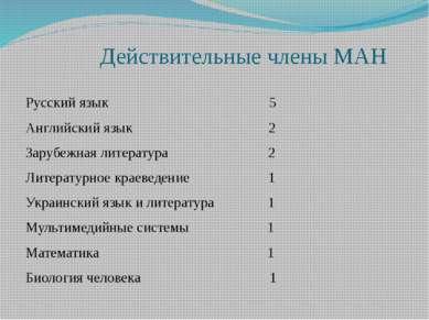 Действительные члены МАН Русский язык 5 Английский язык 2 Зарубежная литерату...