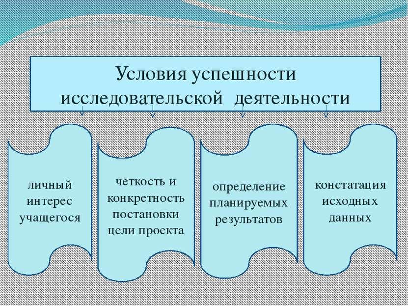 Условия успешности исследовательской деятельности личный интерес учащегося че...
