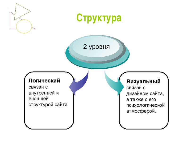 Структура Логический связан с внутренней и внешней структурой сайта 2 уровня ...