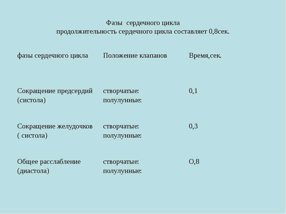 Фазы сердечного цикла продолжительность сердечного цикла составляет 0,8сек. ф...