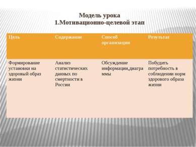 Модель урока 1.Мотивационно-целевой этап Цель Содержание Способ организации Р...