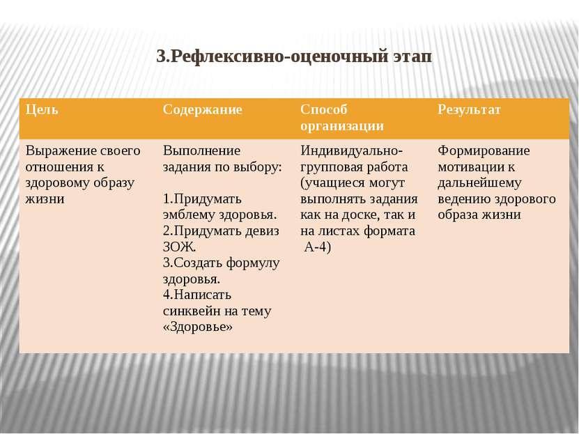 3.Рефлексивно-оценочный этап Цель Содержание Способ организации Результат Выр...