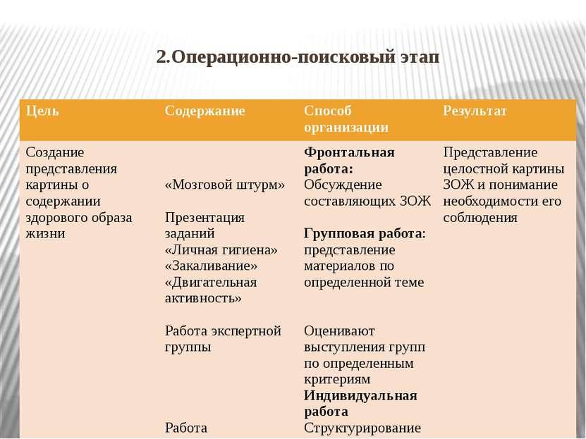 2.Операционно-поисковый этап Цель Содержание Способ организации Результат Соз...