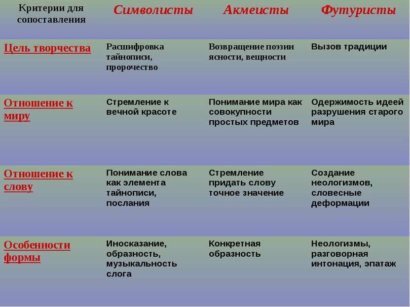 Критерии для сопоставления Символисты Акмеисты Футуристы Цель творчества Расш...