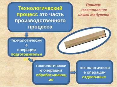 Пример: изготовление ножки табурета Технологический процесс это часть произво...