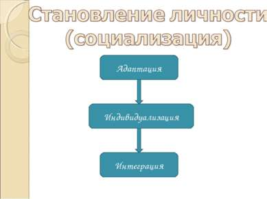Адаптация Индивидуализация Интеграция