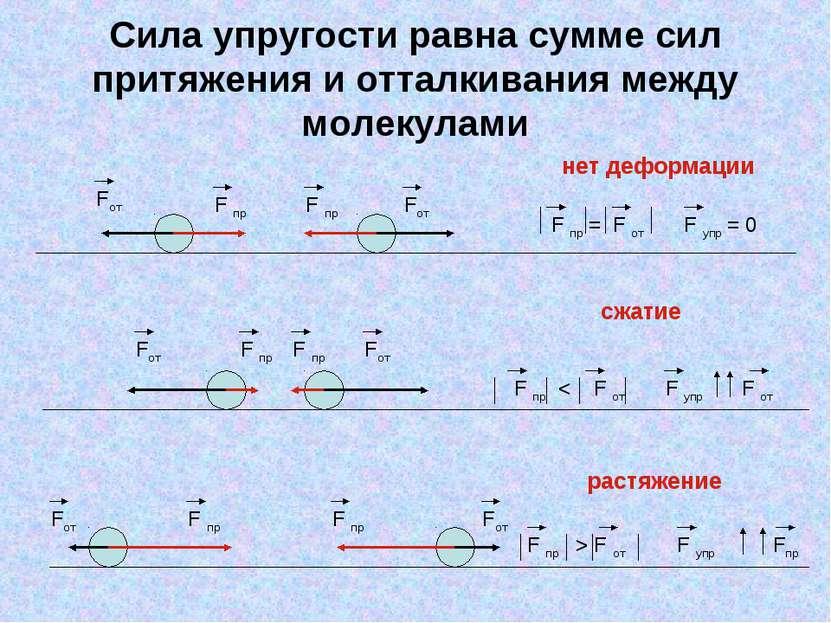 Сила упругости равна сумме сил притяжения и отталкивания между молекулами F п...