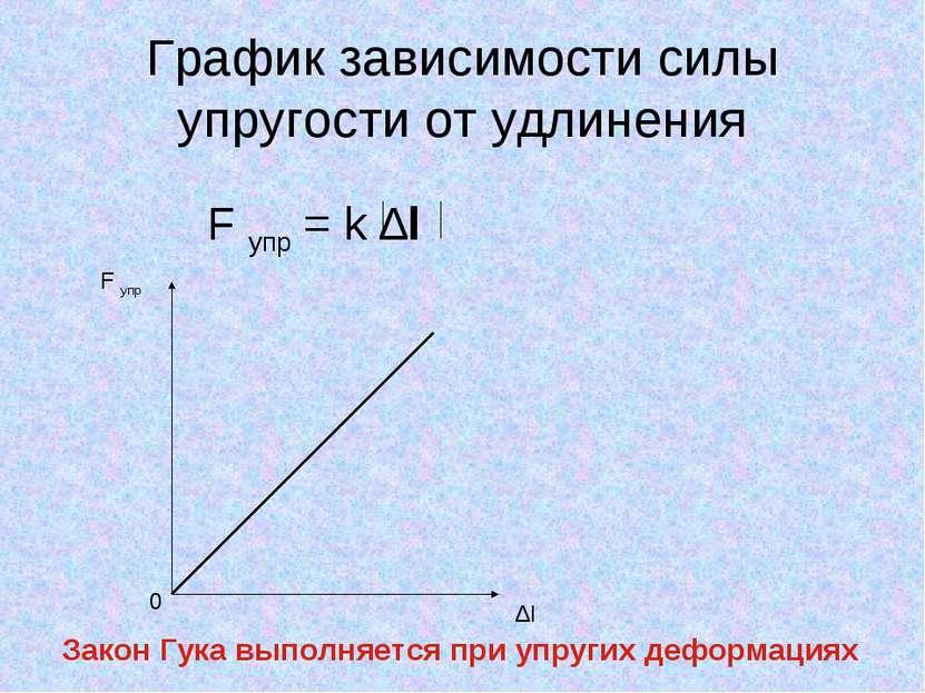 График зависимости силы упругости от удлинения F упр = k ∆l F упр 0 ∆l Закон ...