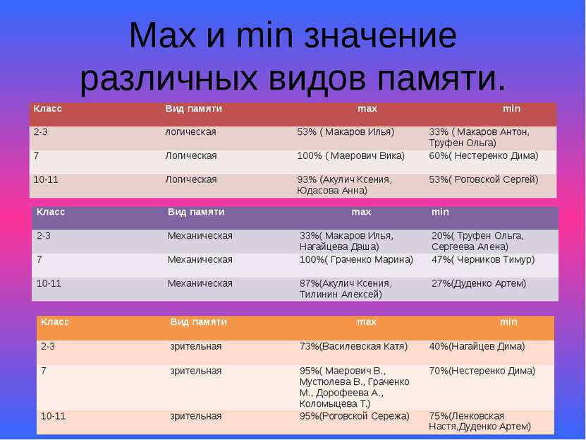 Max и min значение различных видов памяти. Класс Вид памяти max min 2-3 логич...