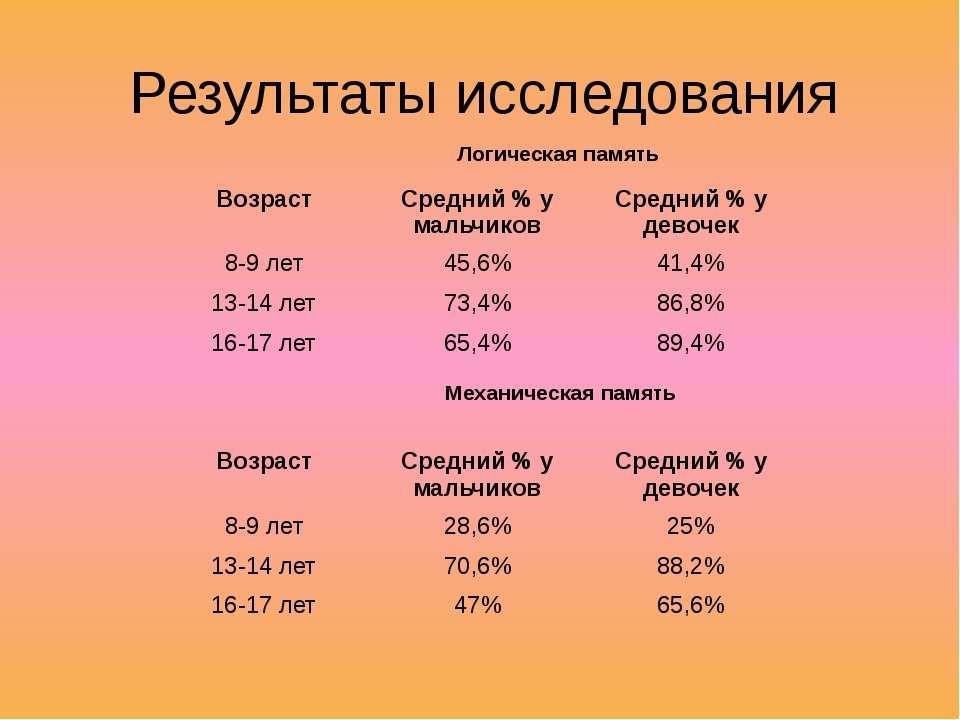 Результаты исследования Логическая память Механическая память Возраст Средний...