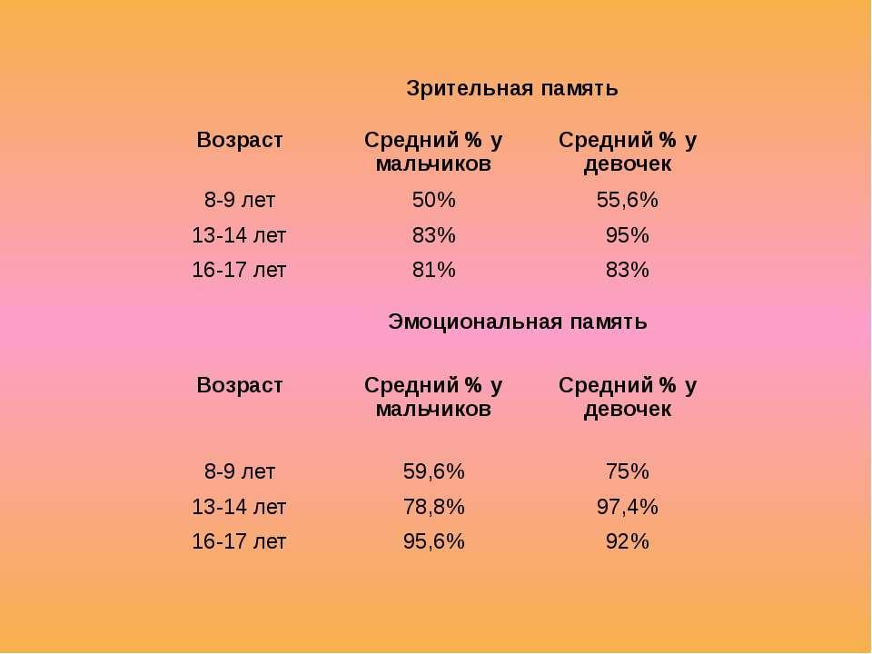 Зрительная память Эмоциональная память Возраст Средний % у мальчиков Средний ...