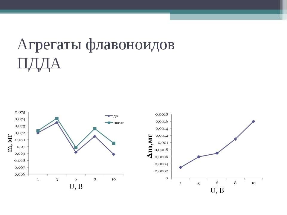 Агрегаты флавоноидов ПДДА