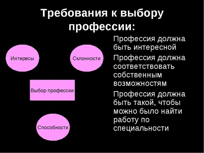 Требования к выбору профессии: Профессия должна быть интересной Профессия дол...